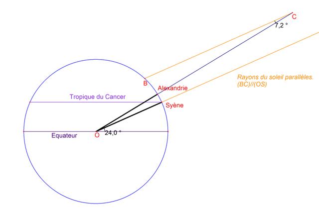 Ratosth ne de cyr ne - Methode simple pour mesurer terre ...