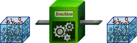 fonction machine